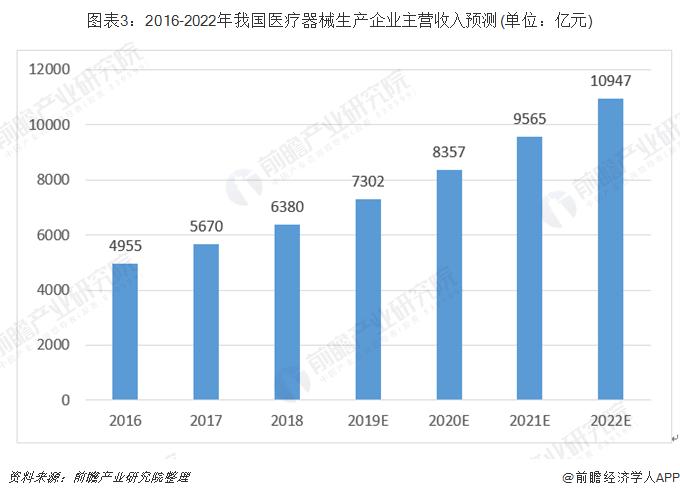 图表3:2016-2022年我国医疗器械生产企业主营收入预测(单位:亿元)