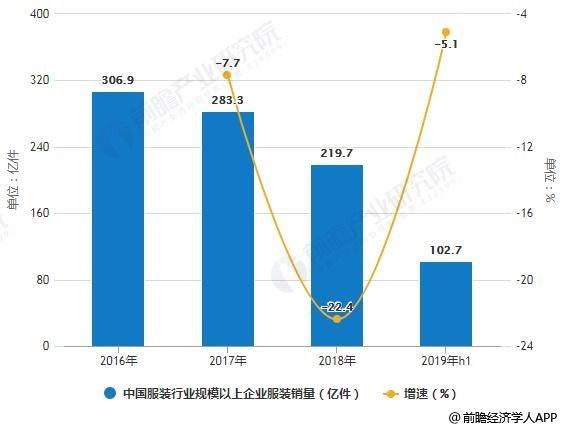 2016-2019年H1中国服装行业规模以上企业服装销量统计及增长情况