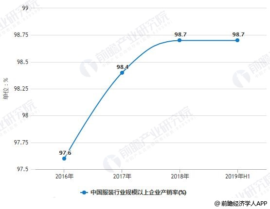2016-2019年H1中国服装行业规模以上企业产销率变化情况