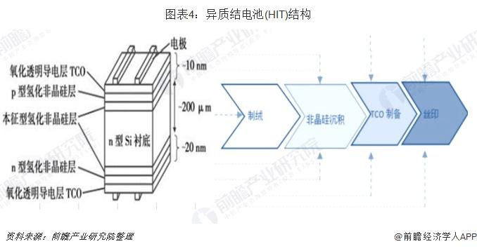 图表4:异质结电池(HIT)结构