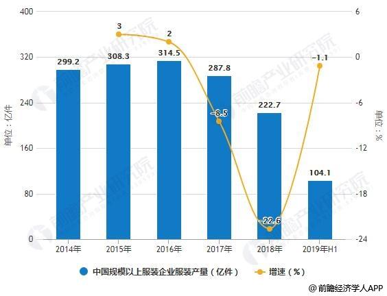 2014-2019年H1中国规模以上服装企业服装产量统计及增长情况