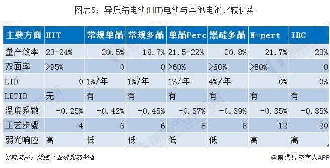 图表5:异质结电池(HIT)电池与其他电池比较优势