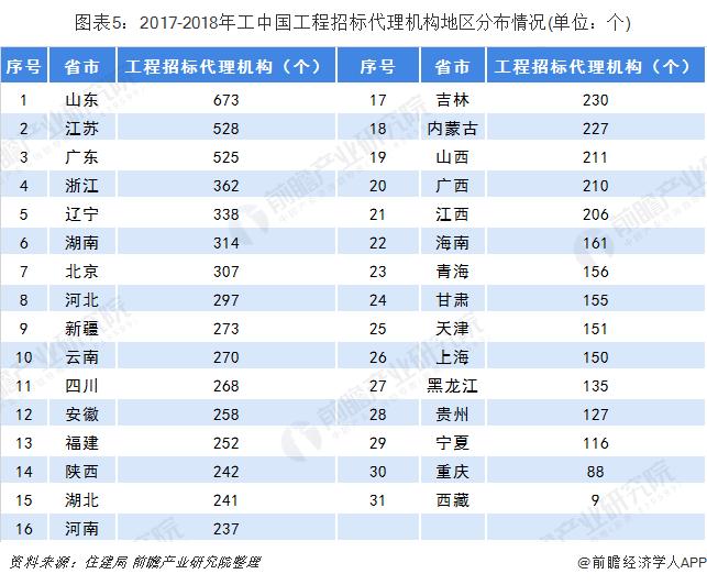 图表5:2017-2018年工中国工程招标代理机构地区分布情况(单位:个)