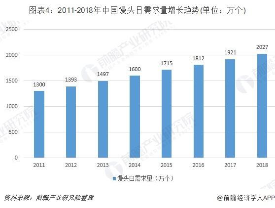 图表4:2011-2018年中国馒头日需求量增长趋势(单位?#21644;?#20010;)