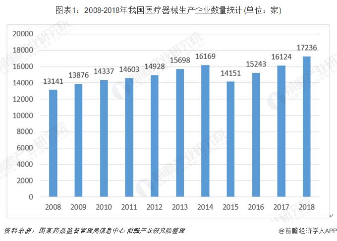 图表1:2008-2018年我国医疗器械生产企业数量统计(单位:家)