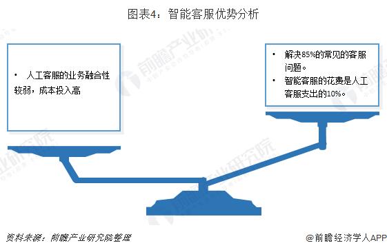 圖表4:智能客服優勢分析