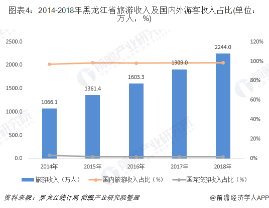 图表4:2014-2018年黑龙江省旅游收入及国内外游客收入占比(单位:万人,%)