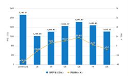 2019年1-8月重庆市手机产量及增长情况分析
