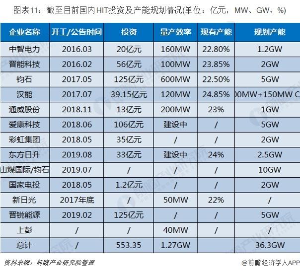 图表11:截至目前国内HIT投资及产能规划情况(单位:亿元,MW、GW、%)