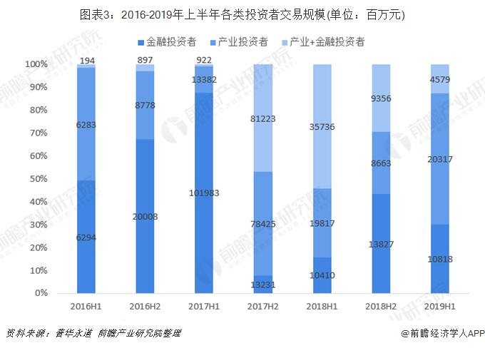 图表3:2016-2019年上半年各类投资者交易规模(单位:百万元)