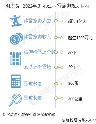图表5:2022年黑龙江冰雪旅游规划目标