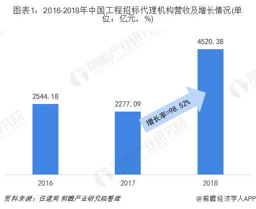 图表1:2016-2018年中国工程招标代理机构营收及增长情况(单位:亿元,%)
