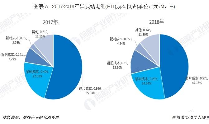 图表7:2017-2018年异质结电池(HIT)成本构成(单位:元/M,%)