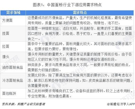 图表1:中国面粉行业下游应用需求特点