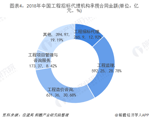 图表4:2018年中国工程招标代理机构承揽合同金额(单位:亿元,%)