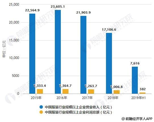 2015-2019年前5月中国服装行业规模以上企业营业收入、利润总额统计情况
