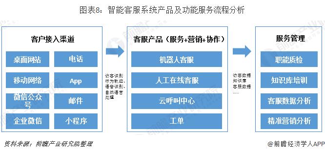 圖表8:智能客服系統產品及功能服務流程分析