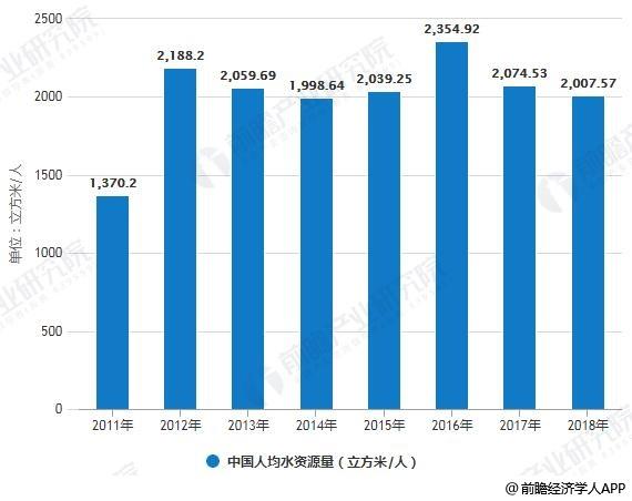 2011-2018年中国水资源总量及人均水资源量统计情况