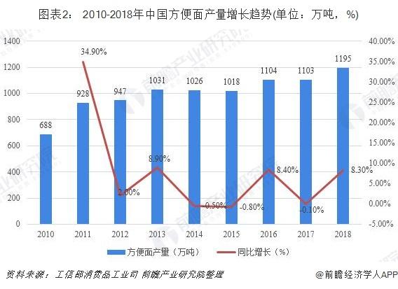 图表2: 2010-2018年中国方便面产量增长趋势(单位?#21644;?#21544;,%)