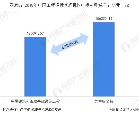 图表3:2018年中国工程招标代理机构中标金额(单位:亿元,%)