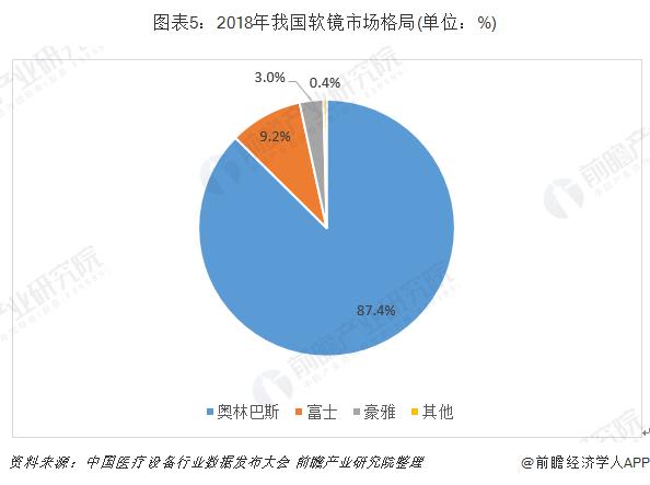 图表5:2018年我国软镜市场格局(单位:%)