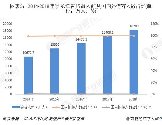 图表3:2014-2018年黑龙江省旅游人数及国内外游客人数占比(单位:万人,%)