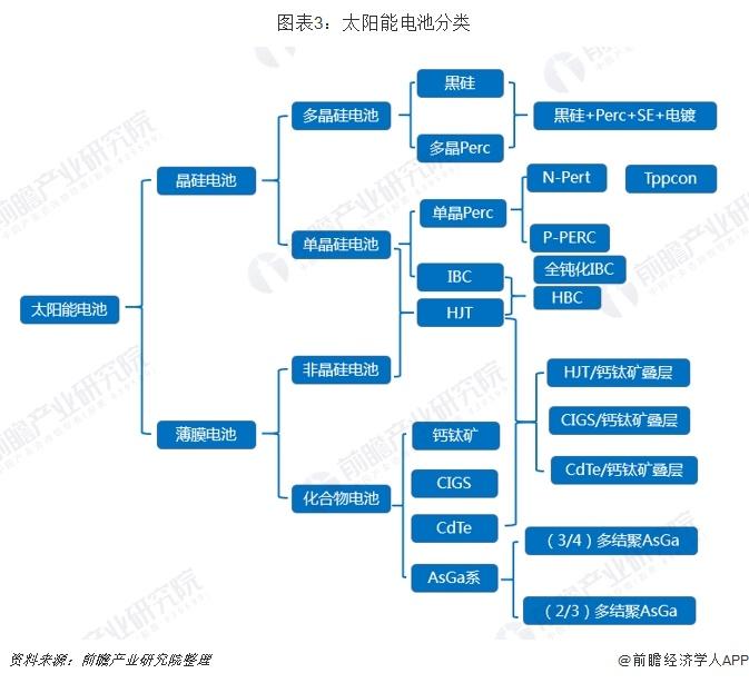 图表3:太阳能电池分类