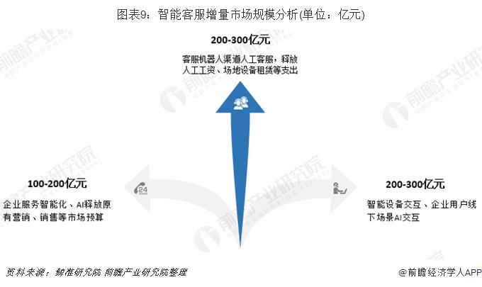圖表9:智能客服增量市場規模分析(單位:億元)