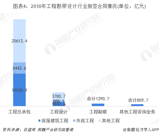 图表4:2018年工程勘察设计行业新签合同情况(单位:亿元)