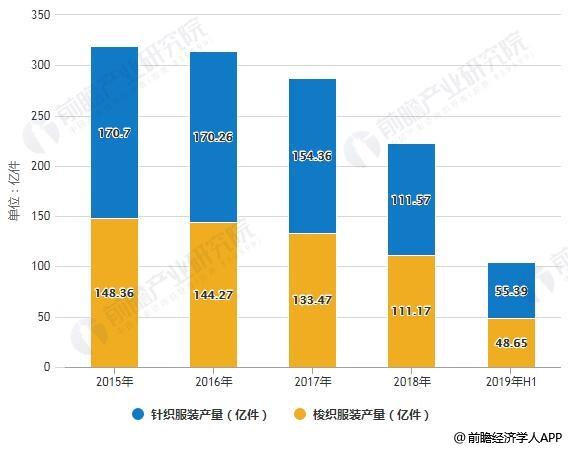 2015-2019年H1中国规模以上服装企业细分领域服装产量统计及增长情况