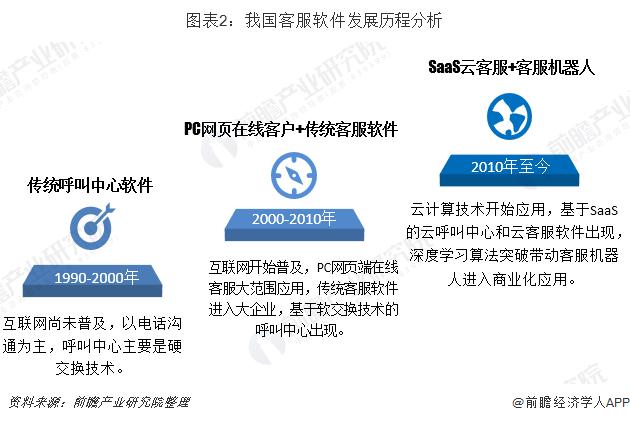 圖表2:我國客服軟件發展歷程分析