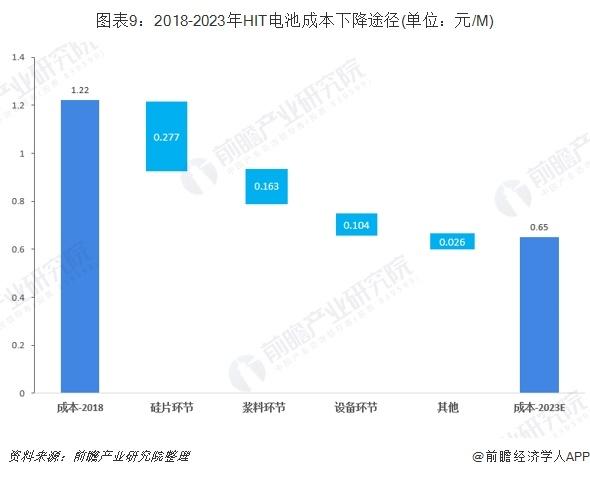 图表9:2018-2023年HIT电池成本下降途径(单位:元/M)
