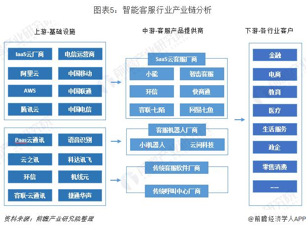 圖表5:智能客服行業產業鏈分析