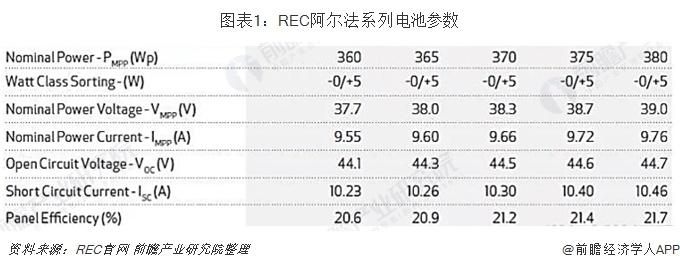 图表1:REC阿尔法系列电池参数