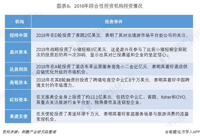 图表6:2018年综合性投资机构投资情况