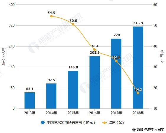 2013-2018年中国净水器市场销售额统计及增长情况