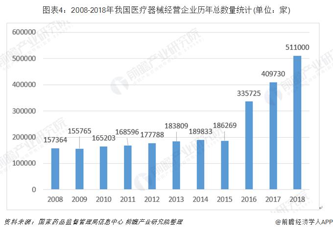 图表4:2008-2018年我国医疗器械经营企业历年总数量统计(单位:家)