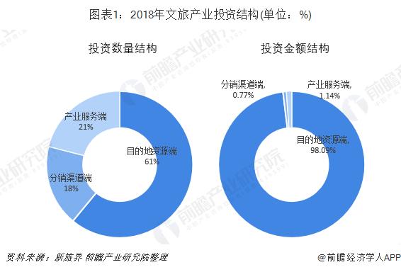 图表1:2018年文旅产业投资结构(单位:%)