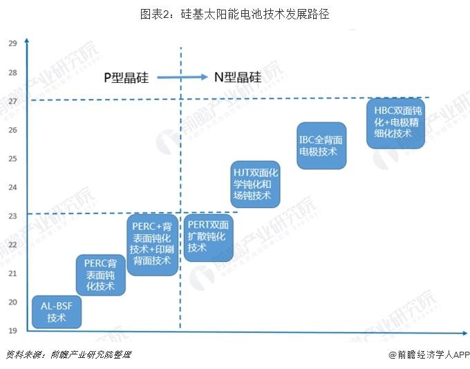 图表2:硅基太阳能电池技术发展路径