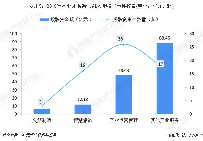 图表5:2018年产业服务端投融资规模和事件数量(单位:亿元,起)