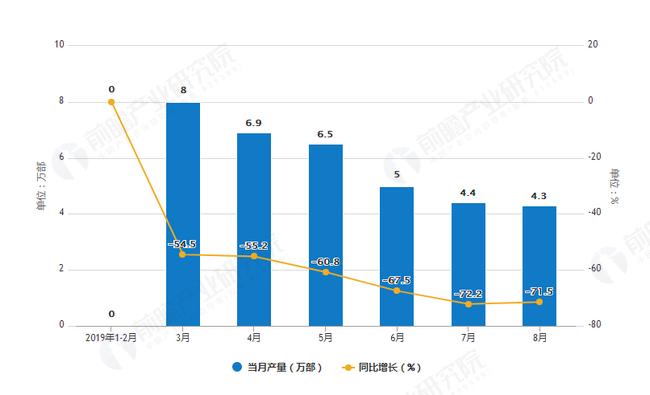 2019年1-8月全国传真机产量及增长情况图