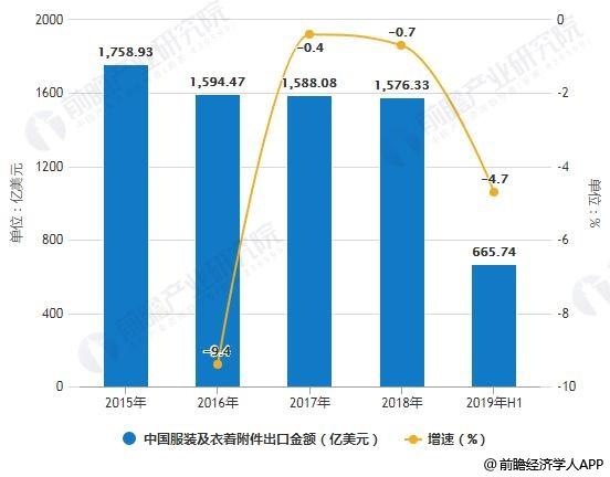 2015-2019年中国服装及衣着附件出口金额统计及增长情况