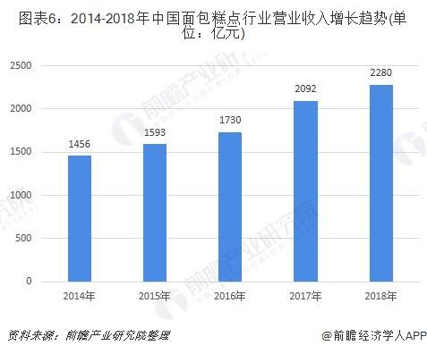 图表6:2014-2018年中国面包糕点行业营业收入增长趋势(单位:亿元)