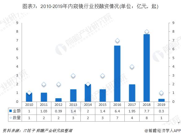 图表7:2010-2019年内窥镜行业投融资情况(单位:亿元,起)