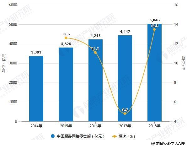 2014-2018年中国服装网络零售额统计及增长情况