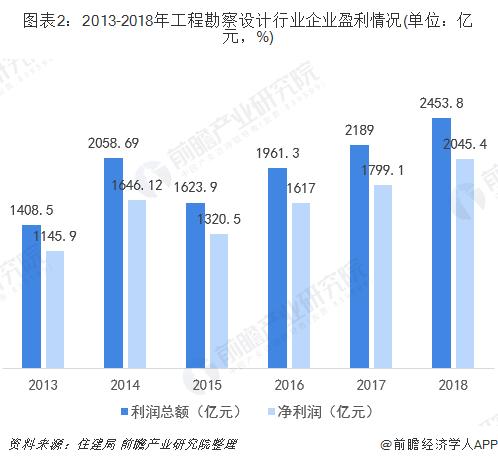 图表2:2013-2018年工程勘察设计行业企业盈利情况(单位:亿元,%)