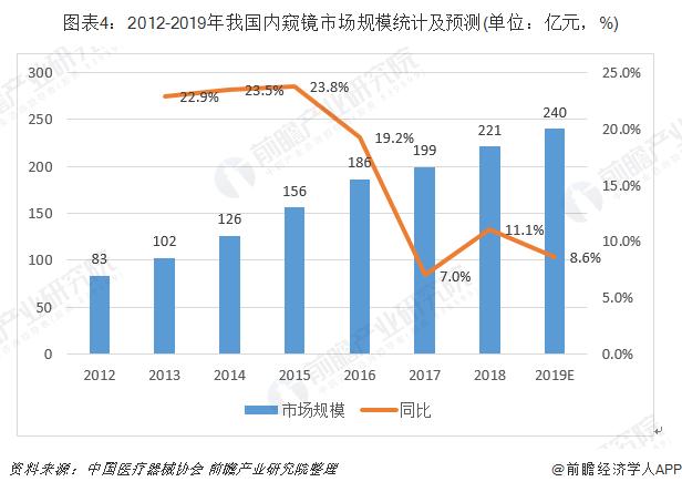 图表4:2012-2019年我国内窥镜市场规模统计及预测(单位:亿元,%)