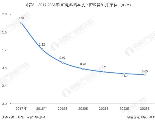 图表8:2017-2023年HIT电池成本及下降趋势预测(单位:元/M)