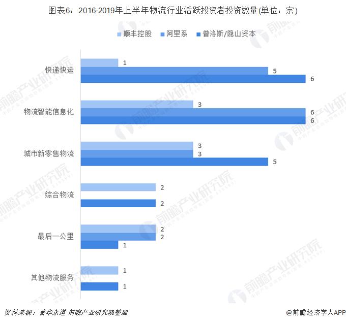 图表6:2016-2019年上半年物流行业活跃投资者投资数量(单位:宗)