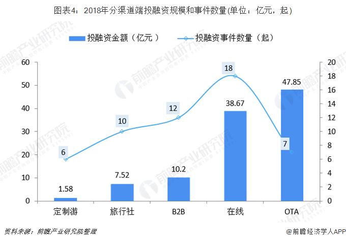 图表4:2018年分渠道端投融资规模和事件数量(单位:亿元,起)